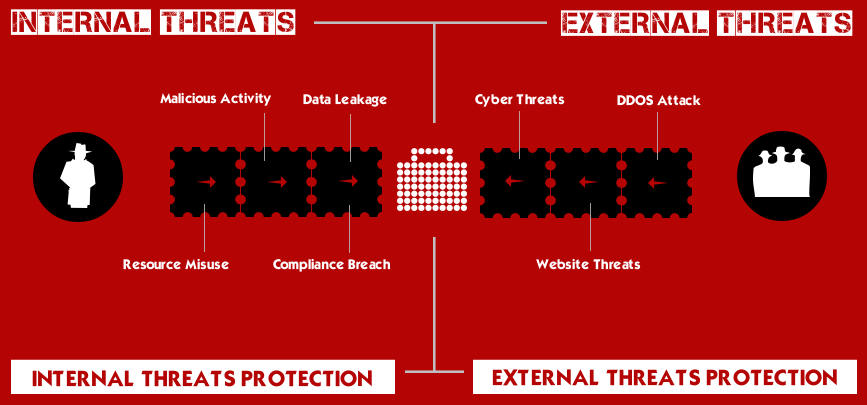 Internal Threats: Company's Resource Misuse, Malicious Activity, Data Leakage and Compliance Breaches. External Threats: Cyber Attack, DDOS Attack and Website Threats